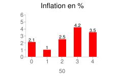 Inflation en Pologne  2005-2009 en %